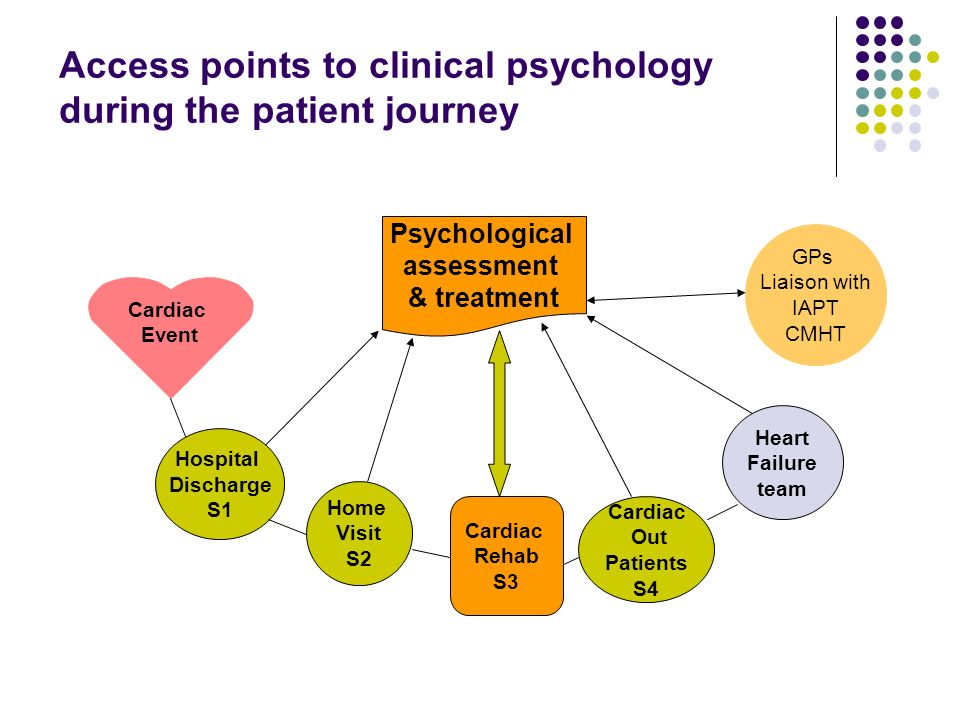 Access points to clinical psychology during the patient journey Psychological assessment & treatment Home Visit S2 Hospital Discharge S1 Heart Failure