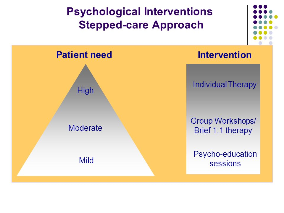 Psychological Interventions Stepped-care Approach Psycho-education sessions Group Workshops/ Brief 1:1 therapy Individual Therapy Intervention Mild Mo
