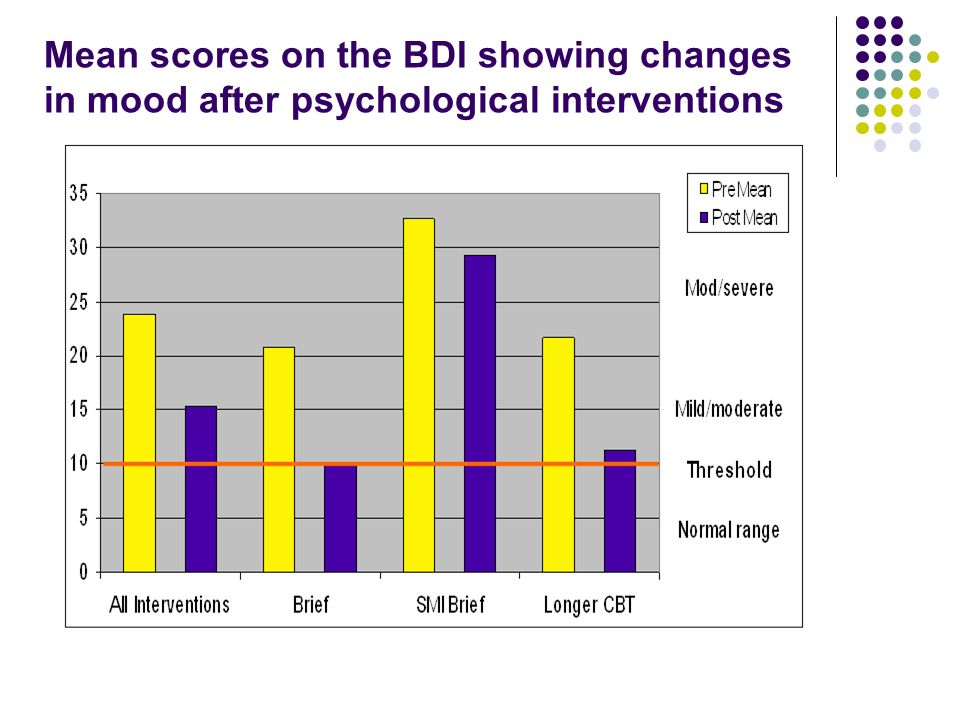 Mean scores on the BDI showing changes in mood after psychological interventions