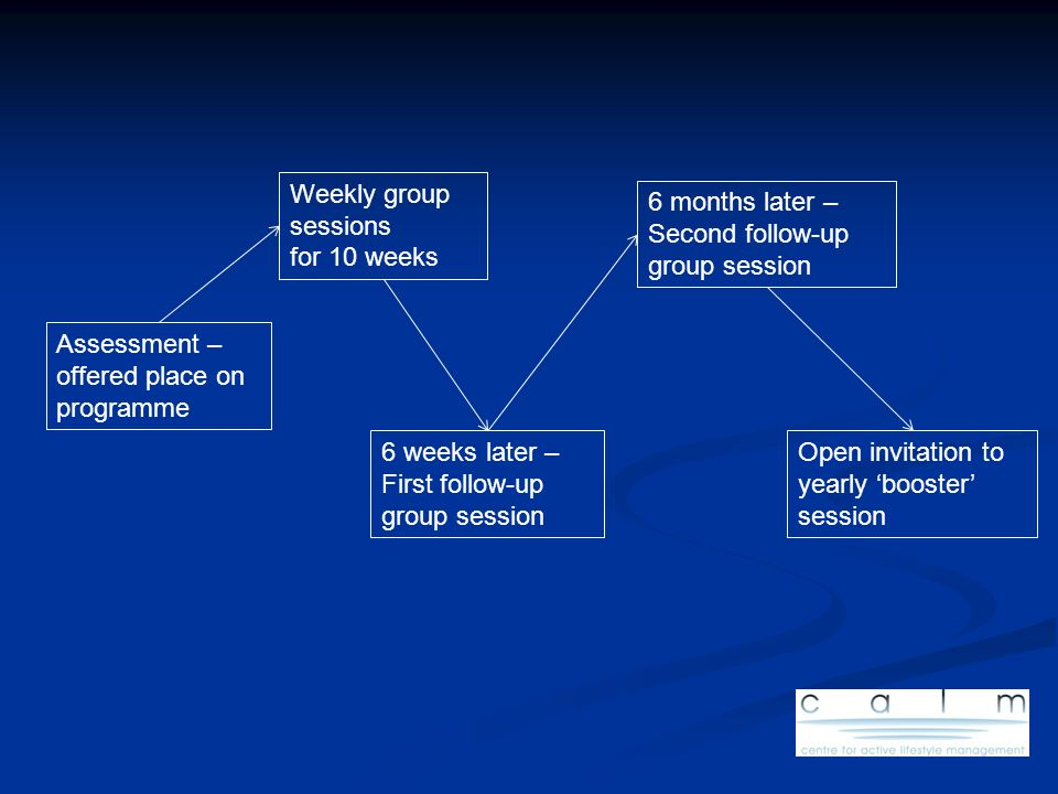 Assessment – offered place on programme Weekly group sessions for 10 weeks 6 weeks later – First follow-up group session 6 months later – Second follo