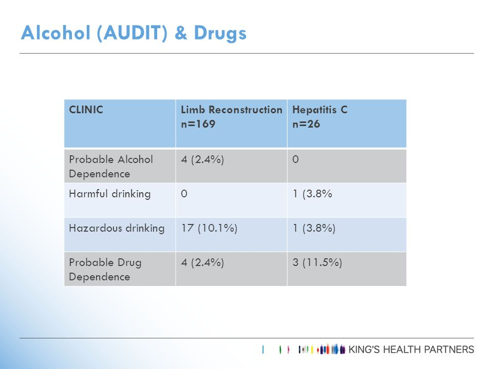Alcohol (AUDIT) & Drugs CLINICLimb Reconstruction n=169 Hepatitis C n=26 Probable Alcohol Dependence 4 (2.4%)0 Harmful drinking01 (3.8% Hazardous drinking17 (10.1%)1 (3.8%) Probable Drug Dependence 4 (2.4%)3 (11.5%)