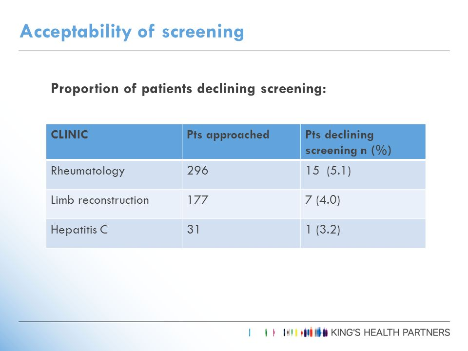 Acceptability of screening CLINICPts approachedPts declining screening n (%) Rheumatology29615 (5.1) Limb reconstruction1777 (4.0) Hepatitis C311 (3.2) Proportion of patients declining screening: