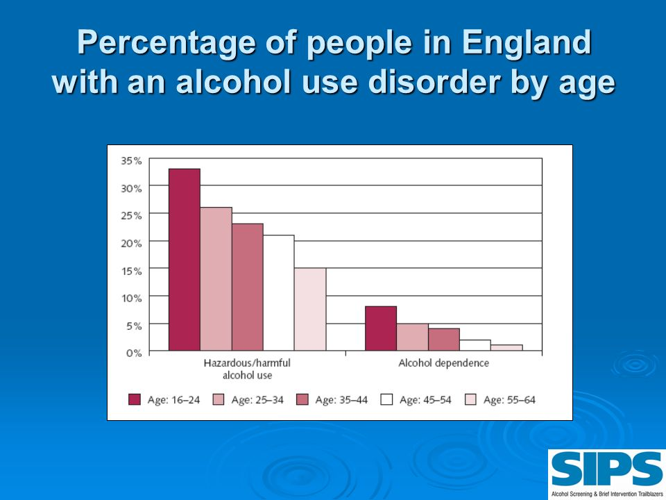 Percentage of people in England with an alcohol use disorder by age