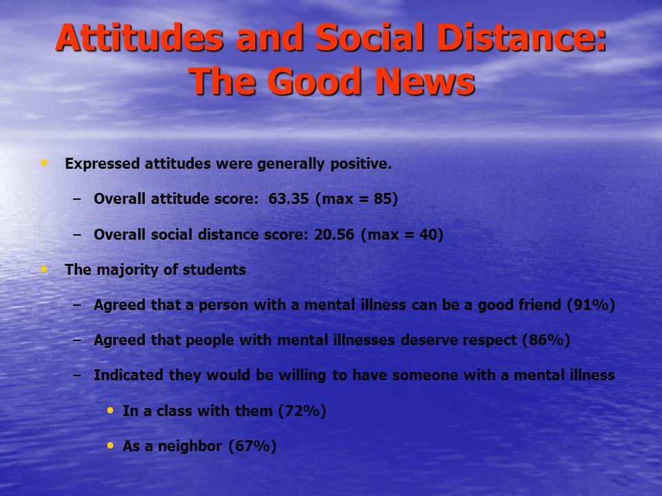 Attitudes and Social Distance: The Good News Expressed attitudes were generally positive. – –Overall attitude score: 63.35 (max = 85) – –Overall socia