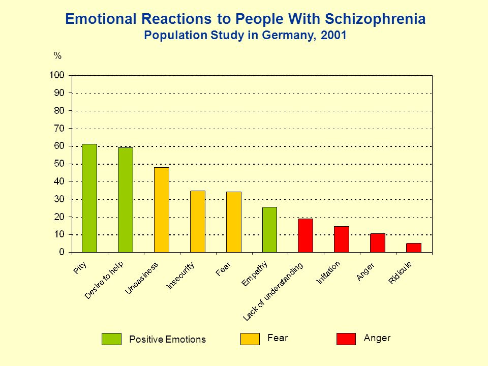 Emotional Reactions to People With Schizophrenia Population Study in Germany, 2001 Positive Emotions FearAnger %