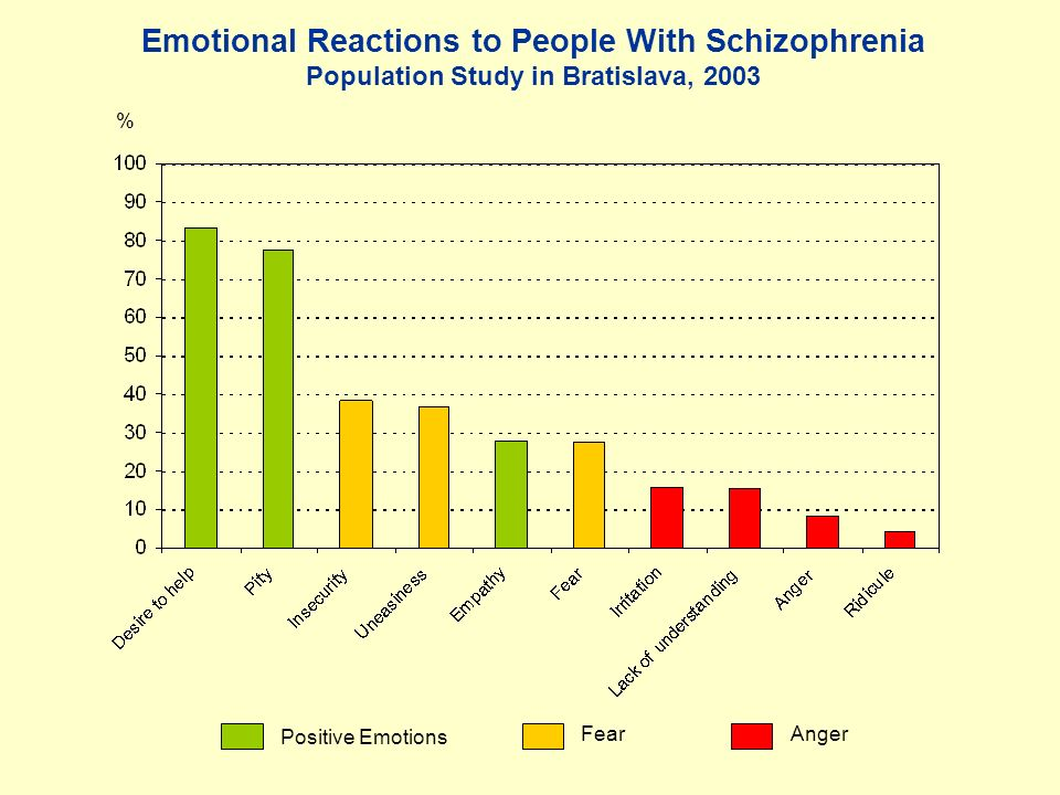 Emotional Reactions to People With Schizophrenia Population Study in Bratislava, 2003 % Positive Emotions FearAnger