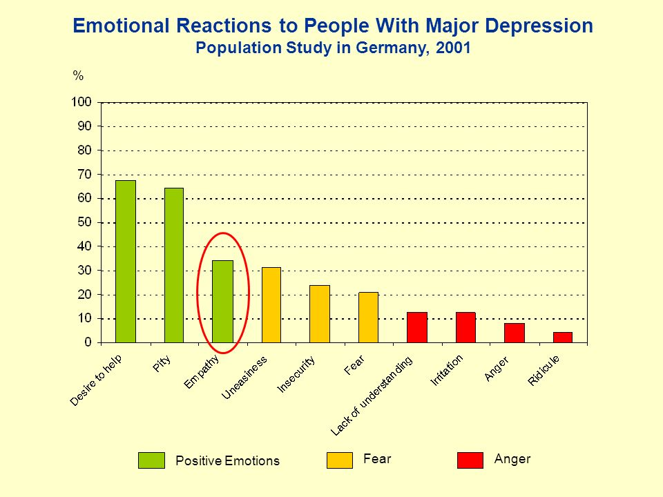 Emotional Reactions to People With Major Depression Population Study in Germany, 2001 % Positive Emotions FearAnger