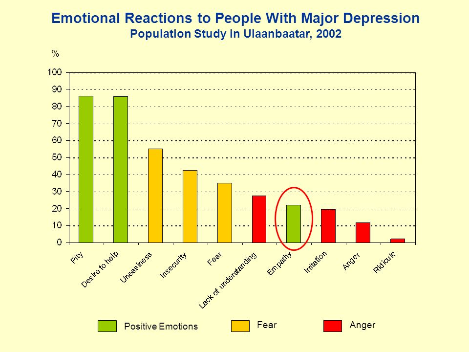 Emotional Reactions to People With Major Depression Population Study in Ulaanbaatar, 2002 % Positive Emotions FearAnger