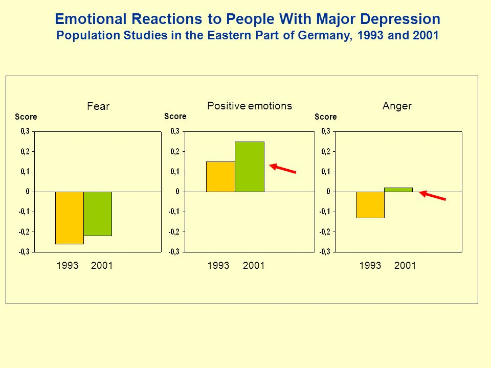 Emotional Reactions to People With Major Depression Population Studies in the Eastern Part of Germany, 1993 and 2001 Score Fear Positive emotionsAnger 1993200119932001 1993