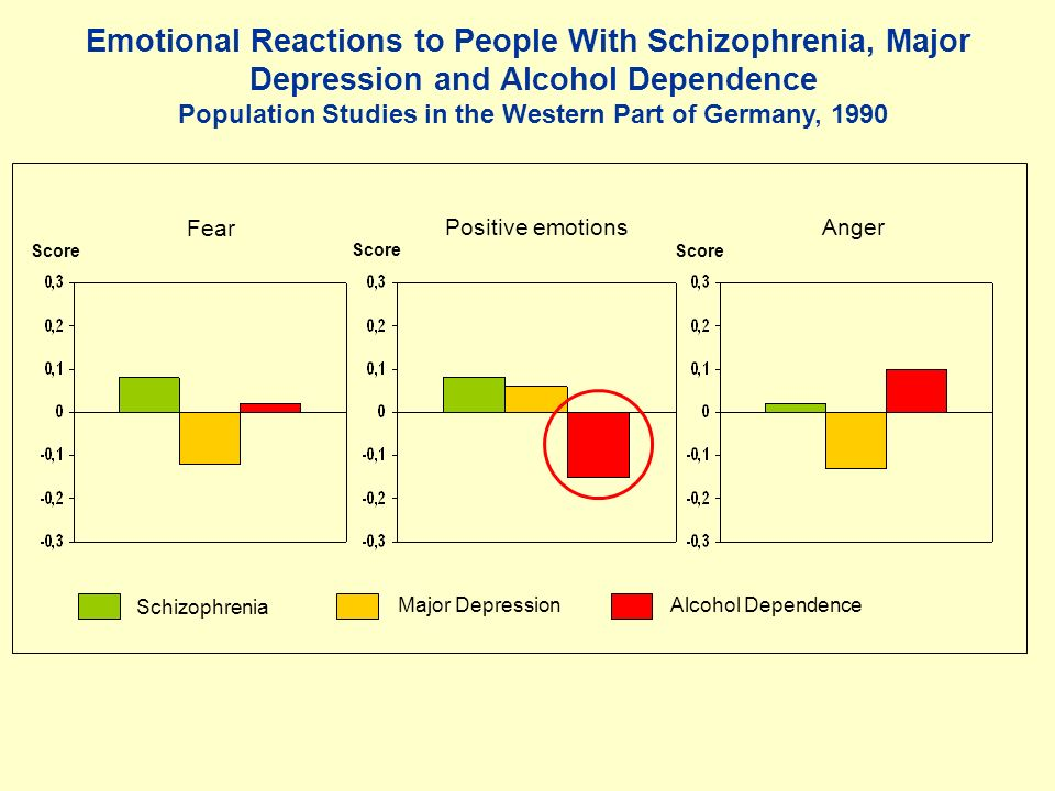 Emotional Reactions to People With Schizophrenia, Major Depression and Alcohol Dependence Population Studies in the Western Part of Germany, 1990 Score Fear Positive emotionsAnger Schizophrenia Major DepressionAlcohol Dependence
