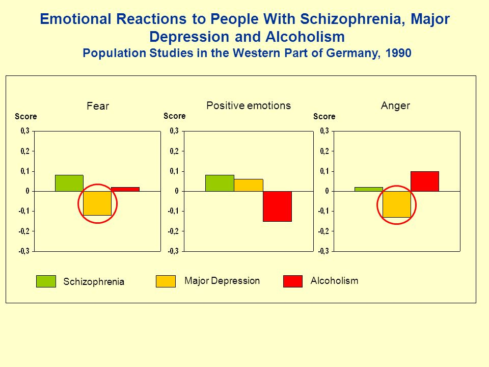 Emotional Reactions to People With Schizophrenia, Major Depression and Alcoholism Population Studies in the Western Part of Germany, 1990 Score Fear Positive emotionsAnger Schizophrenia Major DepressionAlcoholism