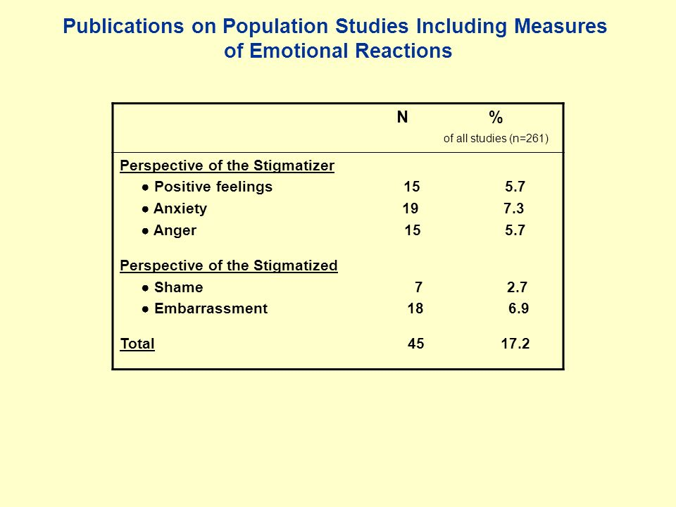 Publications on Population Studies Including Measures of Emotional Reactions N % of all studies (n=261) Perspective of the Stigmatizer Positive feelings 15 5.7 Anxiety 19 7.3 Anger 15 5.7 Perspective of the Stigmatized Shame 7 2.7 Embarrassment 18 6.9 Total 45 17.2