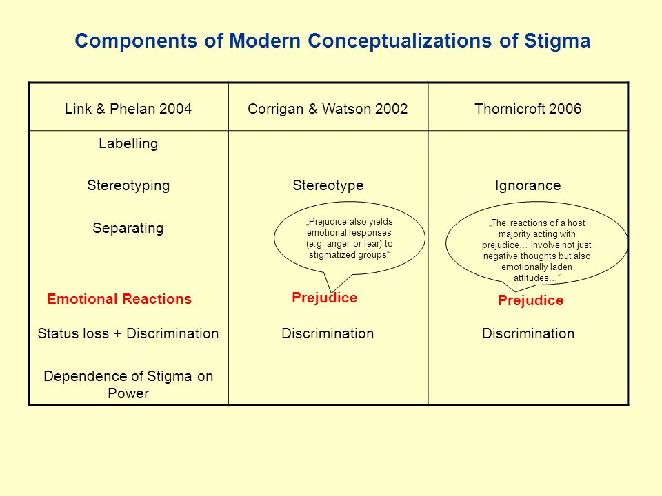 Emotional Reactions to People With Major Depression Population Study in Bratislava, 2003 % Positive Emotions FearAnger