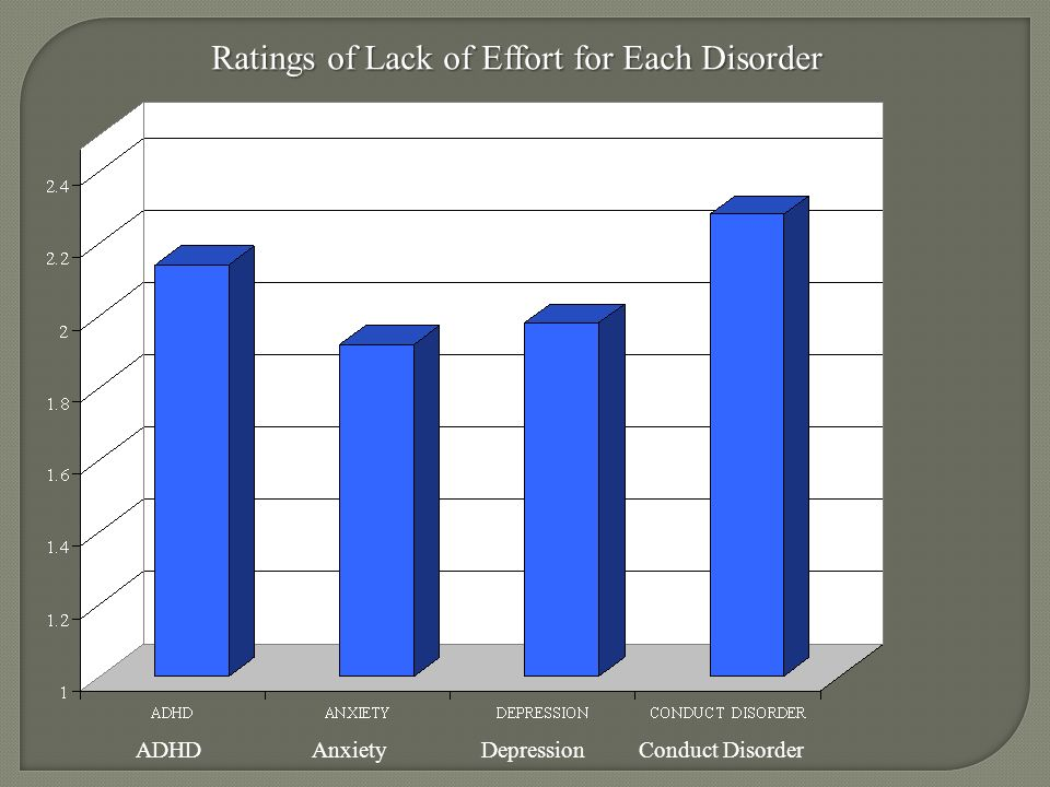 Ratings of Lack of Effort for Each Disorder ADHD Anxiety Depression Conduct Disorder