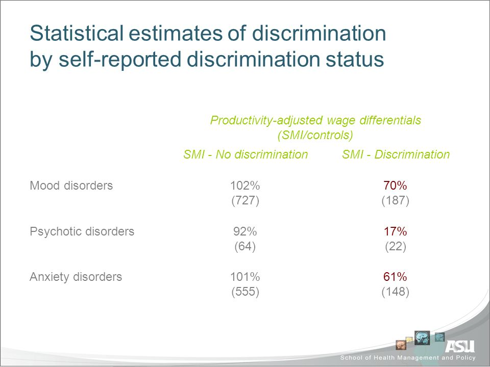 Statistical estimates of discrimination by self-reported discrimination status Productivity-adjusted wage differentials (SMI/controls) SMI - No discriminationSMI - Discrimination Mood disorders102% (727) 70% (187) Psychotic disorders92% (64) 17% (22) Anxiety disorders101% (555) 61% (148)