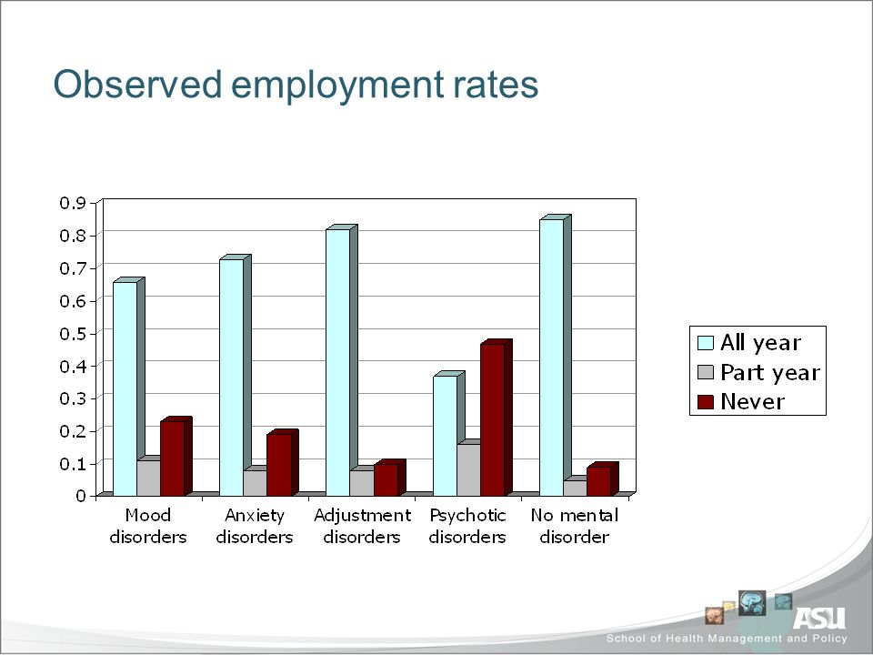 Observed employment rates