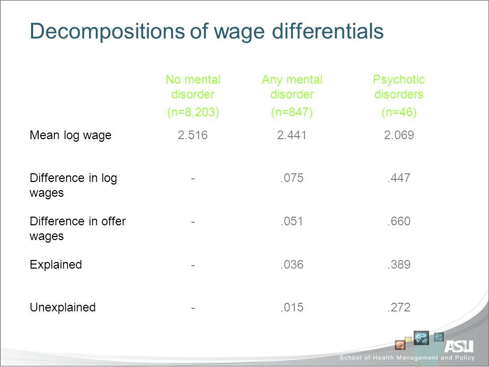 Decompositions of wage differentials No mental disorder (n=8,203) Any mental disorder (n=847) Psychotic disorders (n=46) Mean log wage2.516 2.4412.069 Difference in log wages -.075.447 Difference in offer wages -.051.660 Explained-.036.389 Unexplained-.015.272