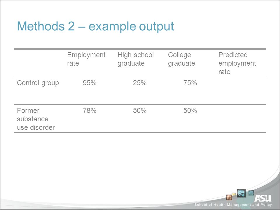 Methods 2 – example output Employment rate High school graduate College graduate Predicted employment rate Control group95%25%75% Former substance use disorder 78%50% Suppose employment rates are 100% for college graduates but only 80% for high school graduates