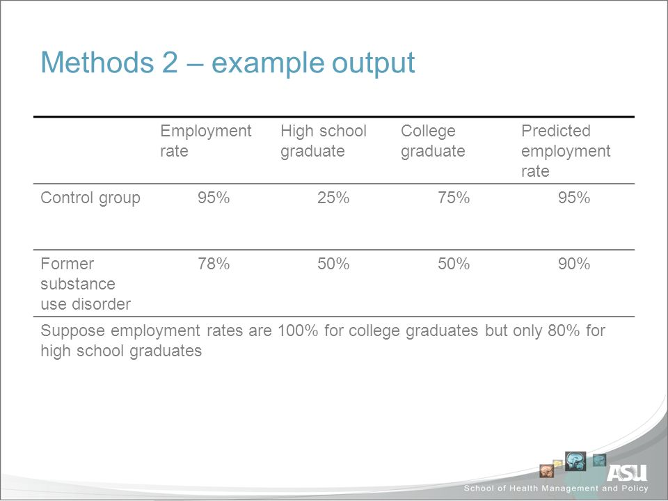 Methods 2 – example output Employment rate High school graduate College graduate Predicted employment rate Control group95%25%75%95% Former substance use disorder 78%50% 90% Suppose employment rates are 100% for college graduates but only 80% for high school graduates The difference in employment rates is 17 percentage points – 5 percentage points explained by differences in education – 12 percentage points possibly attributed to discrimination