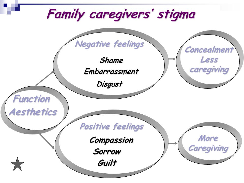 Function Negative feelings Shame Embarrassment Concealment Less caregiving Less caregiving Positive feelings Compassion Sorrow Guilt More Caregiving More Caregiving Disgust Aesthetics Family caregivers stigma