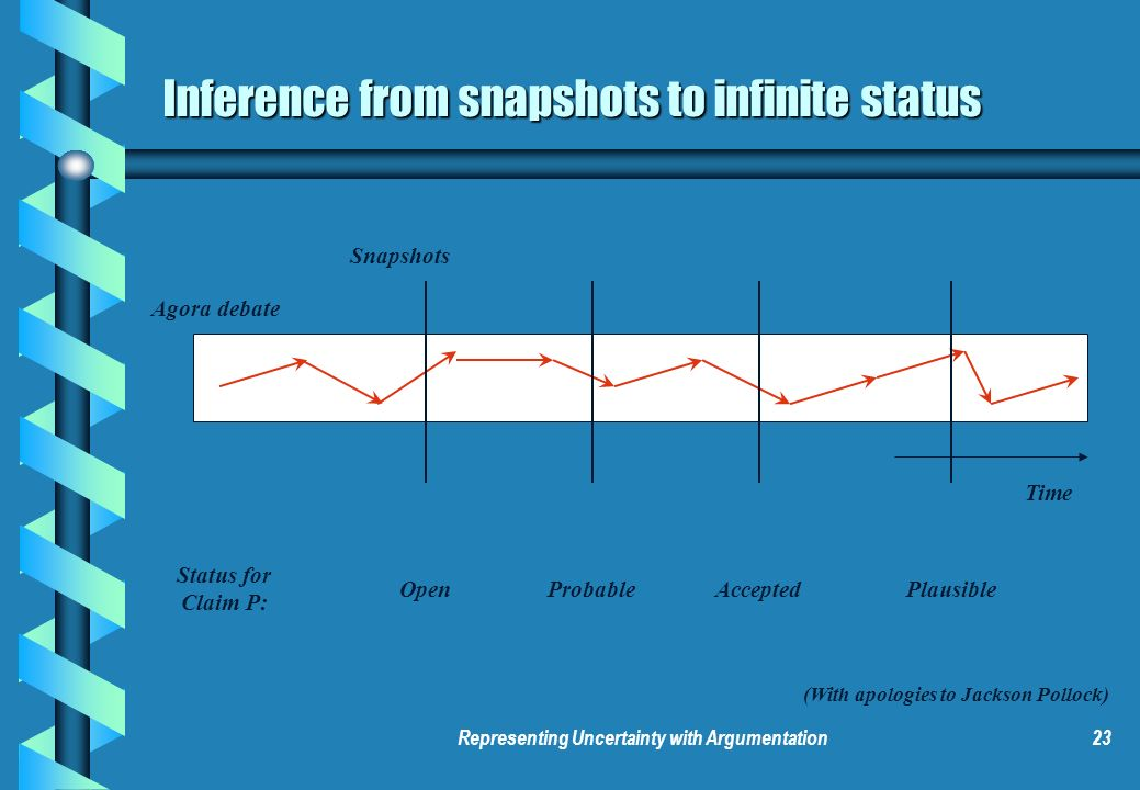 Representing Uncertainty with Argumentation23 Agora debate Time Inference from snapshots to infinite status Open Status for Claim P: (With apologies t