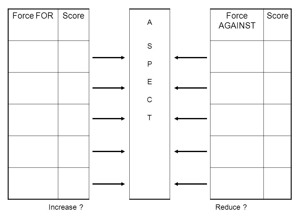 Force FORScore ASPECTASPECT Force AGAINST Score Increase ?Reduce ?