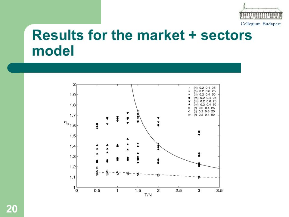 Collegium Budapest 20 Results for the market + sectors model
