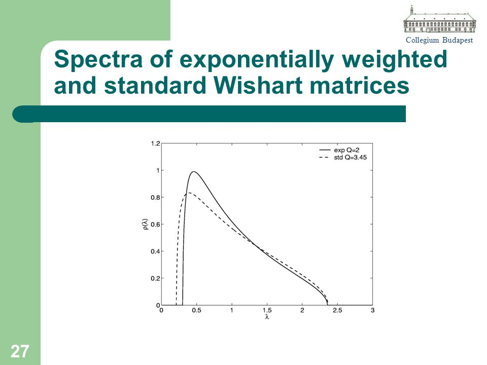 Collegium Budapest 27 Spectra of exponentially weighted and standard Wishart matrices