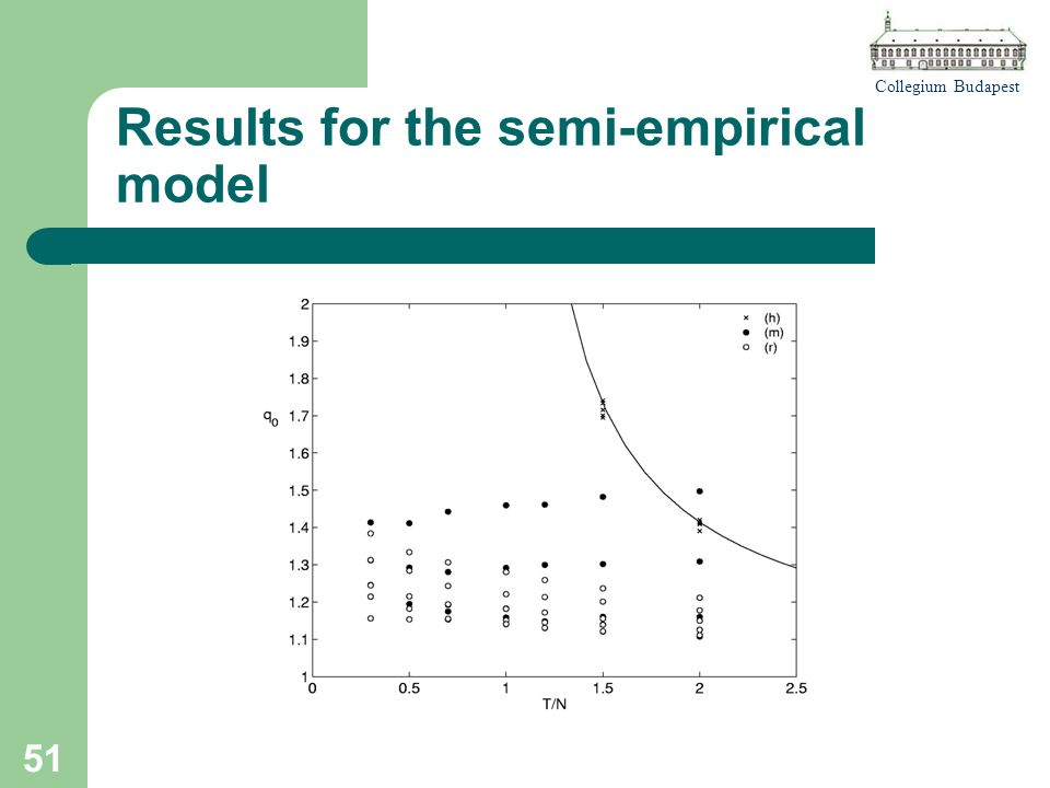 Collegium Budapest 51 Results for the semi-empirical model
