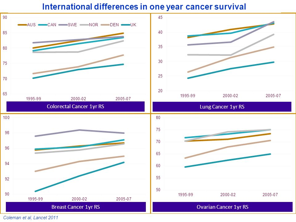 Colorectal Cancer 1yr RS Lung Cancer 1yr RS Breast Cancer 1yr RSOvarian Cancer 1yr RS International differences in one year cancer survival Coleman et