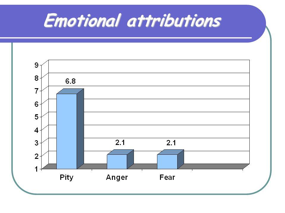 Emotional attributions
