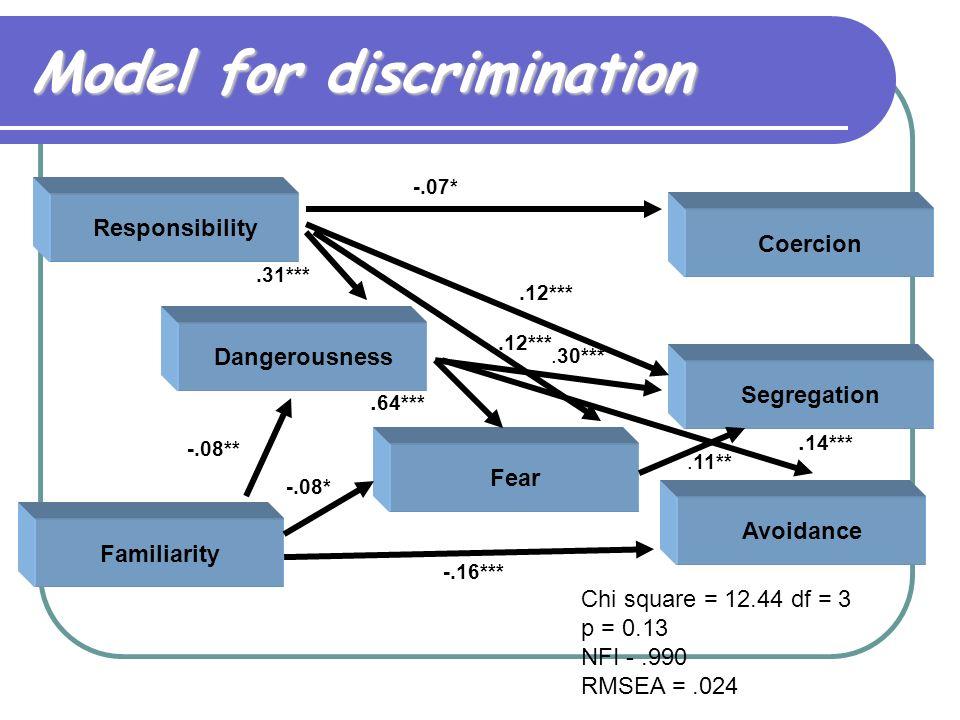 Model for discrimination Responsibility Coercion Segregation Avoidance Familiarity Dangerousness Fear.31*** -.07*.12*** -.08**. 14***.11**. 64***.30**