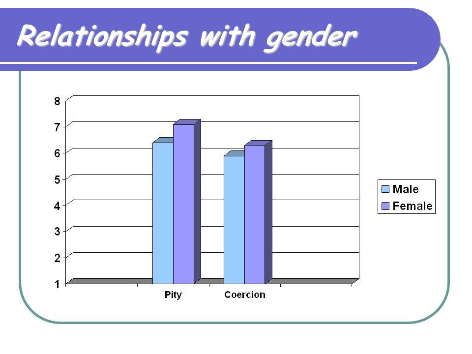 Relationships with gender