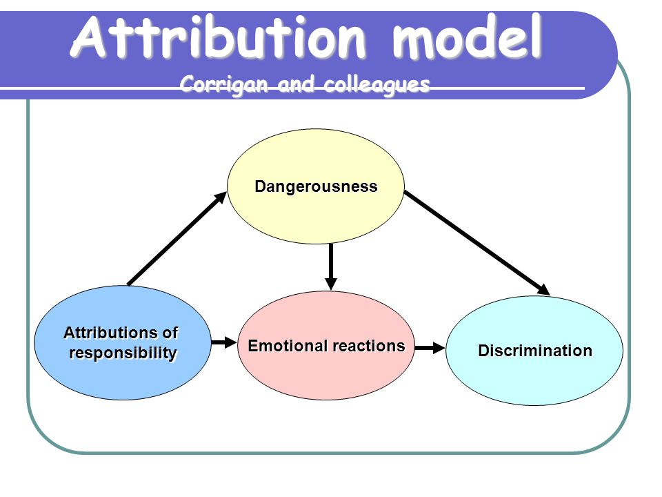 Attribution model Corrigan and colleagues Attributions of responsibility Emotional reactions Discrimination Dangerousness