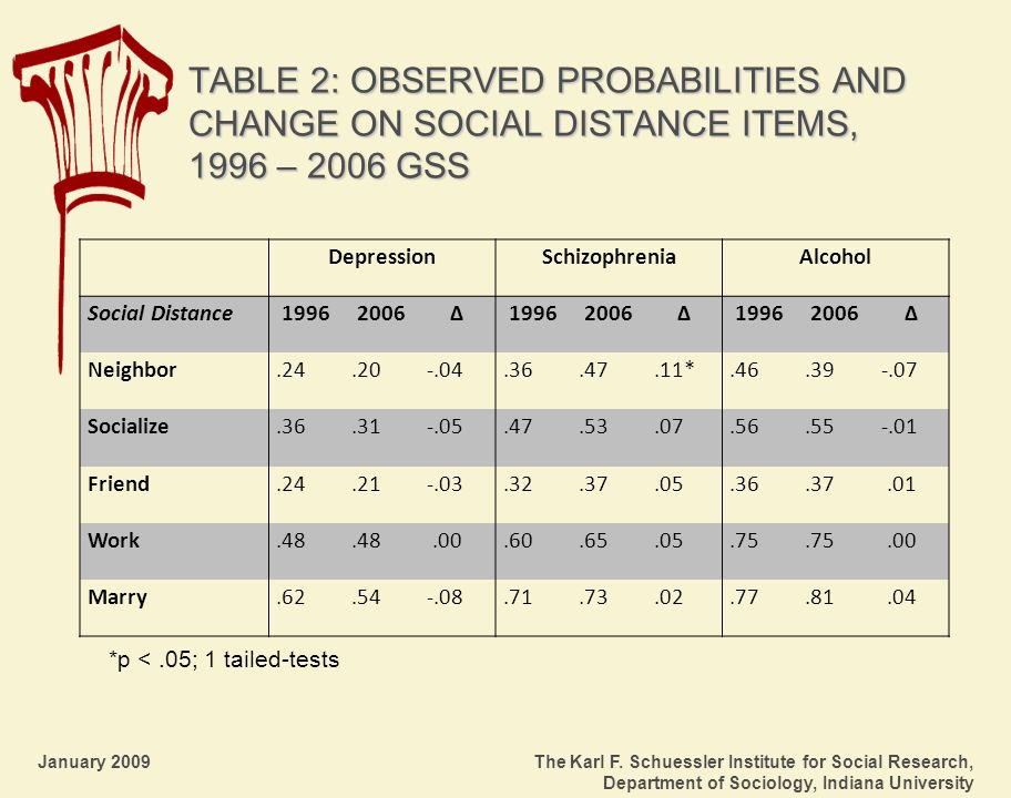 January 2009 The Karl F. Schuessler Institute for Social Research, Department of Sociology, Indiana University TABLE 2: OBSERVED PROBABILITIES AND CHA