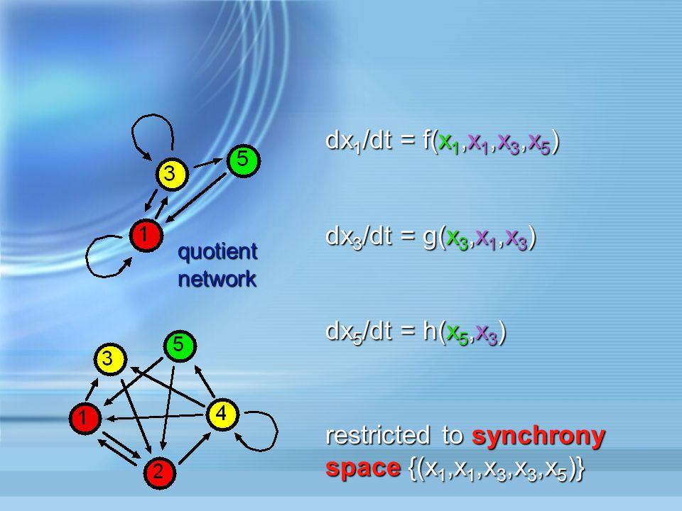 dx 1 /dt = f(x 1,x 1,x 3,x 5 ) dx 3 /dt = g(x 3,x 1,x 3 ) dx 5 /dt = h(x 5,x 3 ) restricted to synchrony space {(x 1,x 1,x 3,x 3,x 5 )} quotient network