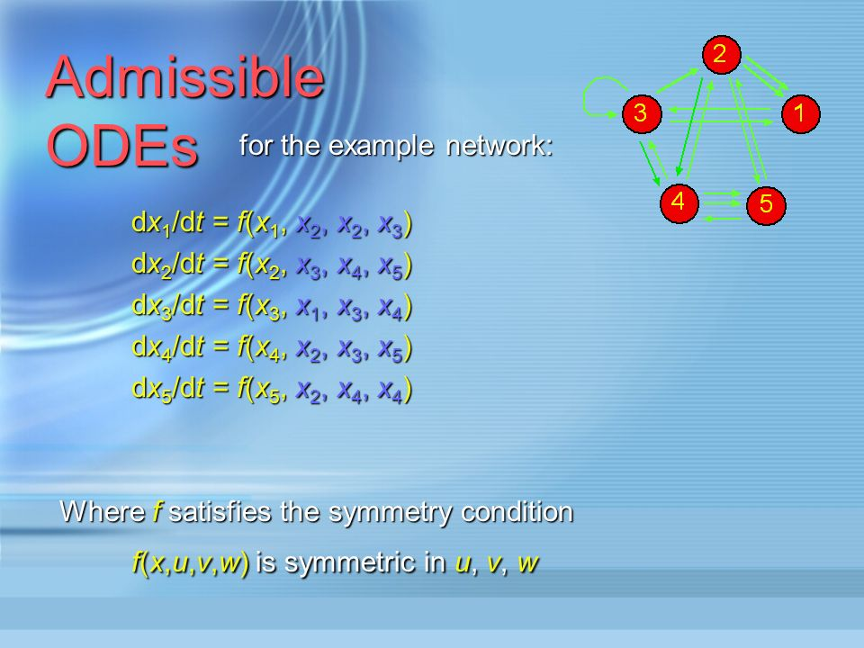 Admissible ODEs for the example network: dx 1 /dt = f(x 1, x 2, x 2, x 3 ) dx 2 /dt = f(x 2, x 3, x 4, x 5 ) dx 3 /dt = f(x 3, x 1, x 3, x 4 ) dx 4 /dt = f(x 4, x 2, x 3, x 5 ) dx 5 /dt = f(x 5, x 2, x 4, x 4 ) Where f satisfies the symmetry condition f(x,u,v,w) is symmetric in u, v, w f(x,u,v,w) is symmetric in u, v, w