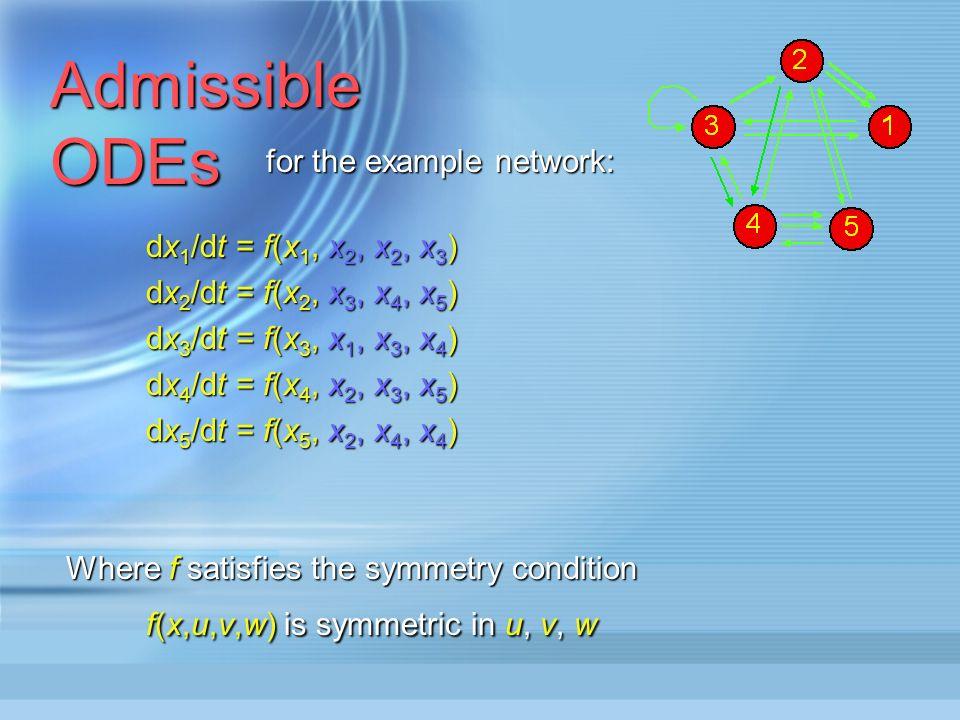 Admissible ODEs dx 1 /dt = f c (x 1,x 1, x 2, x 3, x 3, x 4, x 5, x 5, x 5 ) dx c /dt = f c (x c,x T(I (c)) )