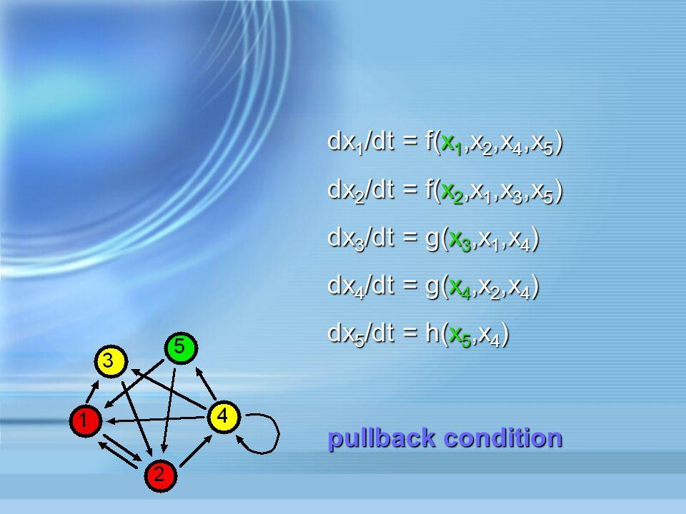 dx 1 /dt = f(x 1,x 2,x 4,x 5 ) dx 2 /dt = f(x 2,x 1,x 3,x 5 ) dx 3 /dt = g(x 3,x 1,x 4 ) dx 4 /dt = g(x 4,x 2,x 4 ) dx 5 /dt = h(x 5,x 4 ) pullback condition