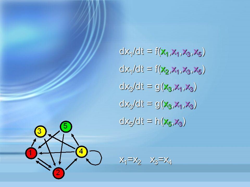 dx 1 /dt = f(x 1,x 2,x 4,x 5 ) dx 2 /dt = f(x 2,x 1,x 3,x 5 ) dx 3 /dt = g(x 3,x 1,x 4 ) dx 4 /dt = g(x 4,x 2,x 4 ) dx 5 /dt = h(x 5,x 4 )