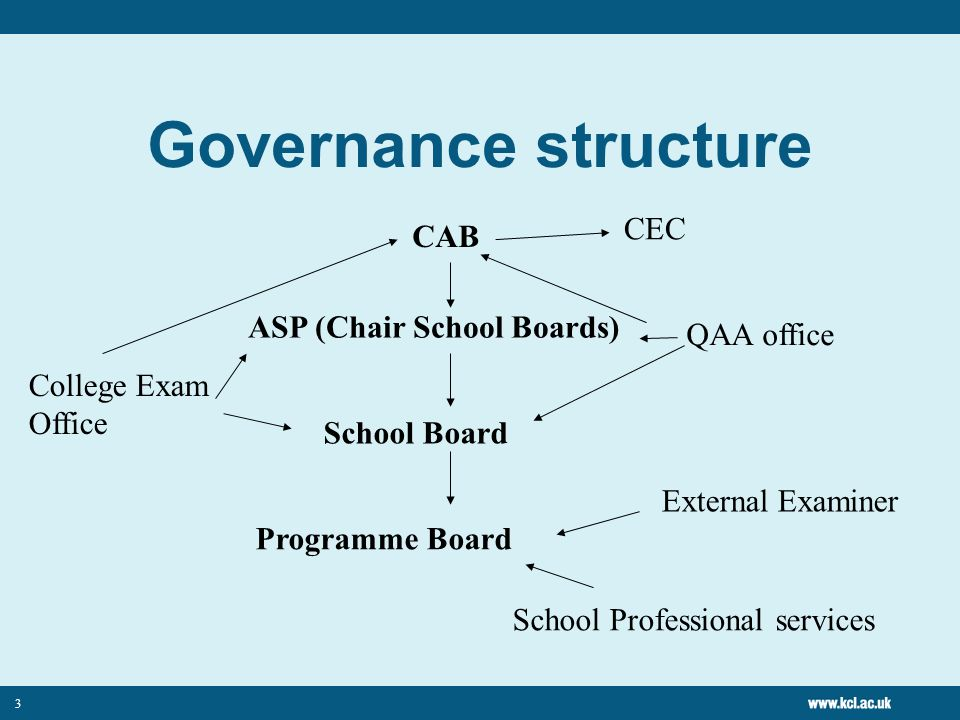 3 Governance structure CAB ASP (Chair School Boards) School Board Programme Board External Examiner School Professional services College Exam Office CEC QAA office