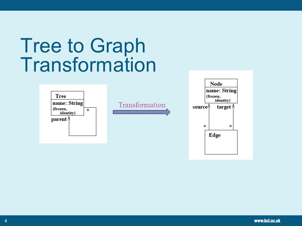 Tree to Graph Transformation 4 Transformation