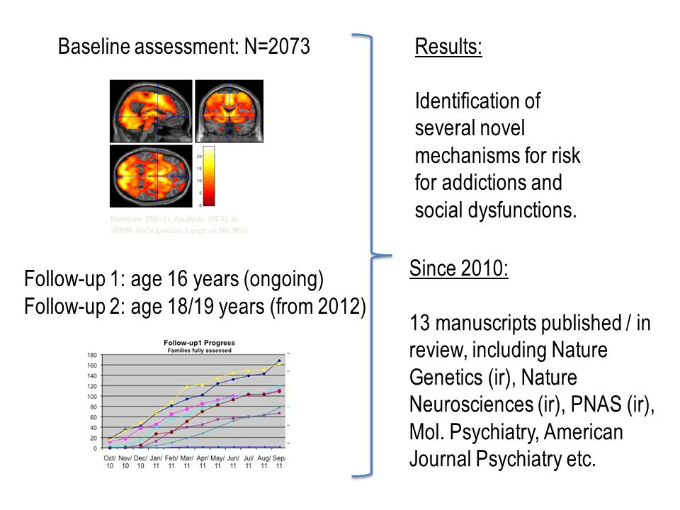 Random Effects Analysis (RFX) in SPM8 Anticipation Large vs No Win Baseline assessment: N=2073 Follow-up 1: age 16 years (ongoing) Follow-up 2: age 18/19 years (from 2012) Since 2010: 13 manuscripts published / in review, including Nature Genetics (ir), Nature Neurosciences (ir), PNAS (ir), Mol.
