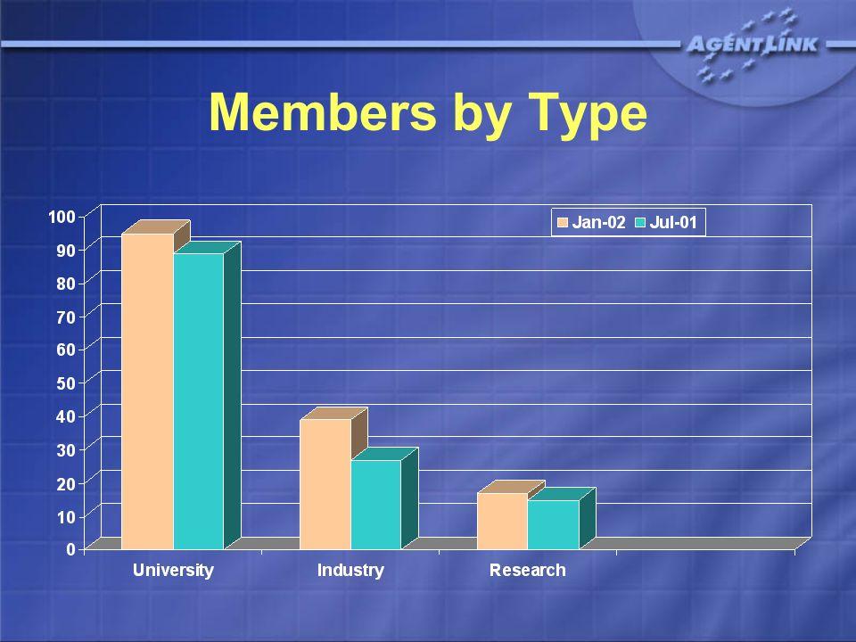 Members by Type