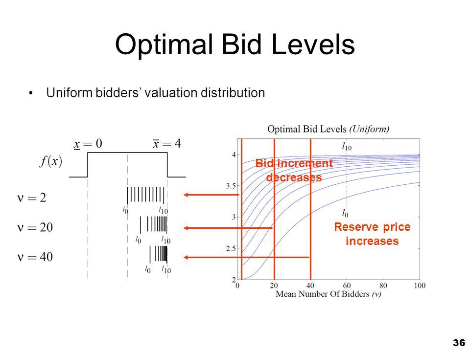 36 Optimal Bid Levels Uniform bidders valuation distribution Reserve price increases Bid increment decreases