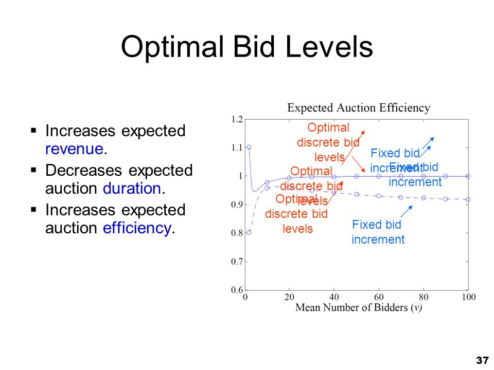 37 Optimal Bid Levels Increases expected revenue. Decreases expected auction duration.