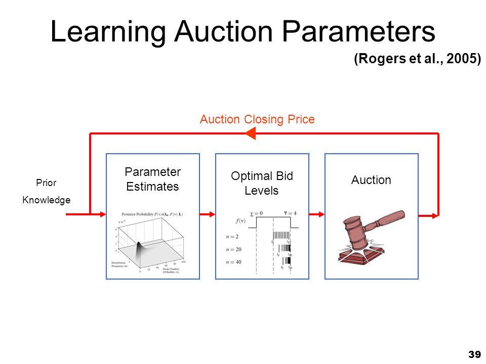 39 Parameter Estimates Optimal Bid Levels Auction Prior Knowledge Auction Closing Price Learning Auction Parameters (Rogers et al., 2005)