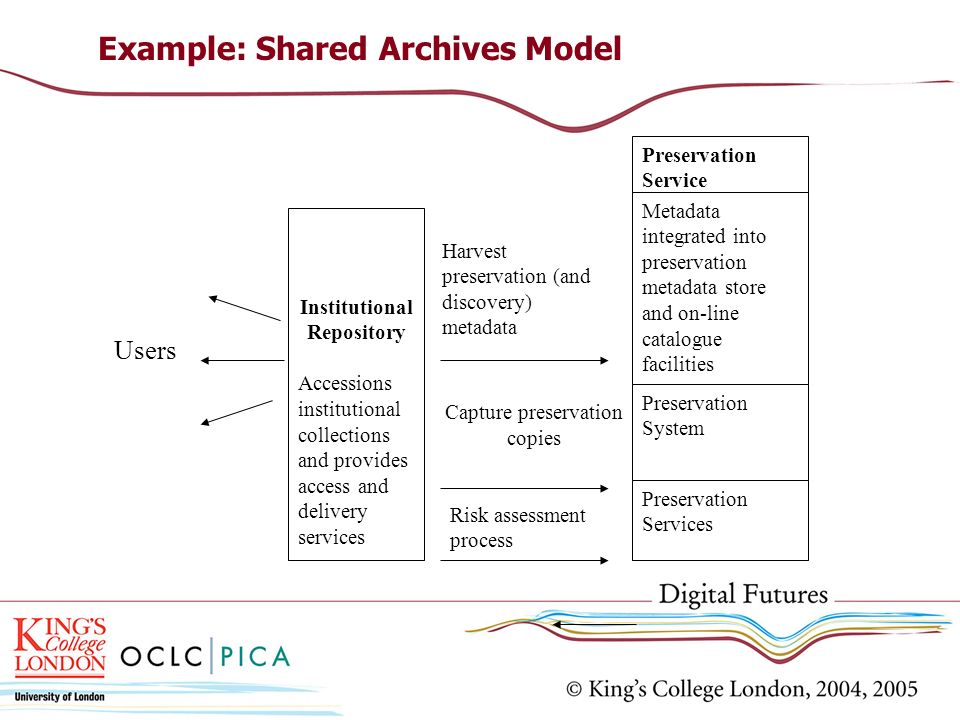 Example: Shared Archives Model Institutional Repository Accessions institutional collections and provides access and delivery services Metadata integrated into preservation metadata store and on-line catalogue facilities Preservation System Harvest preservation (and discovery) metadata Capture preservation copies Users Preservation Services Risk assessment process Preservation Service