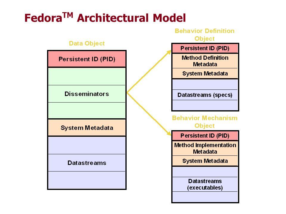 Fedora TM Architectural Model