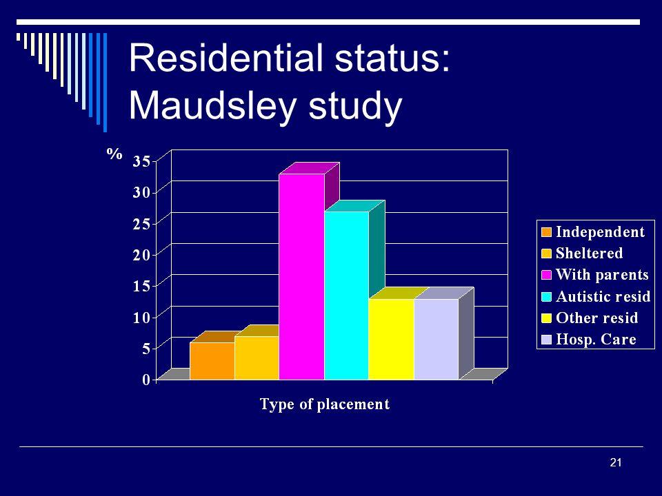 21 Residential status: Maudsley study